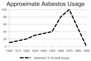 Apartment Age 2014 Asbestos Article chart